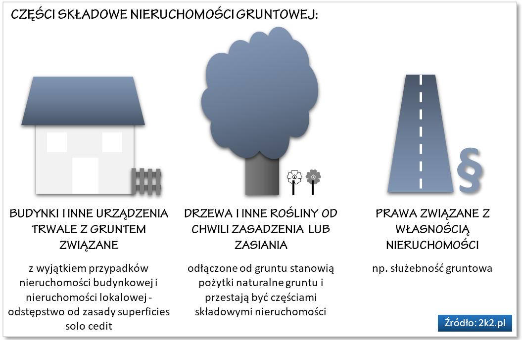 nieruchomosc-gruntowa-czesci-skladowe