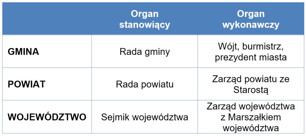 organy-wladzy-ksztalt-wladzy-lokalnej